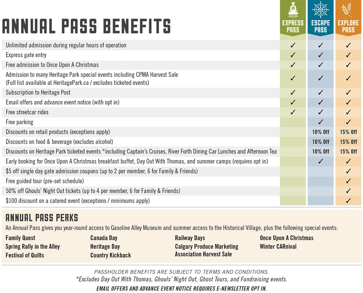 Heritage Park annual pass benefits table